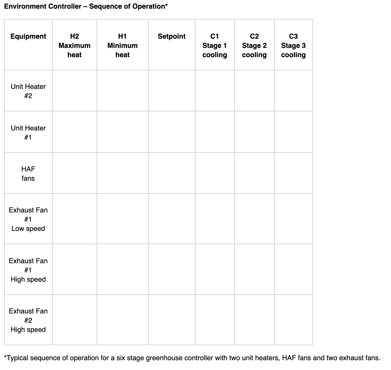 Environment Controller – Sequence of Operation